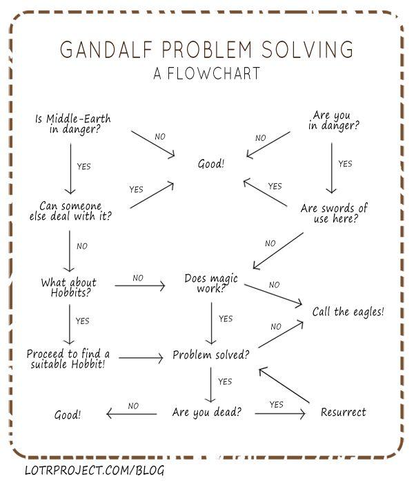 gandalf-flowchart