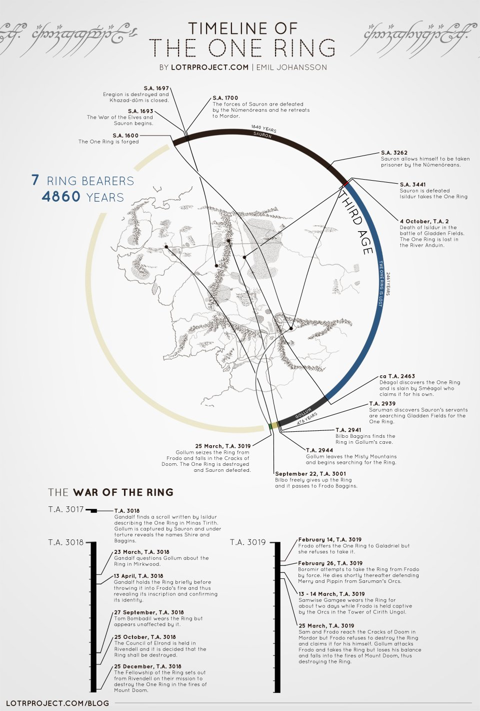 A Visual Timeline of the One Ring - LOTR Project