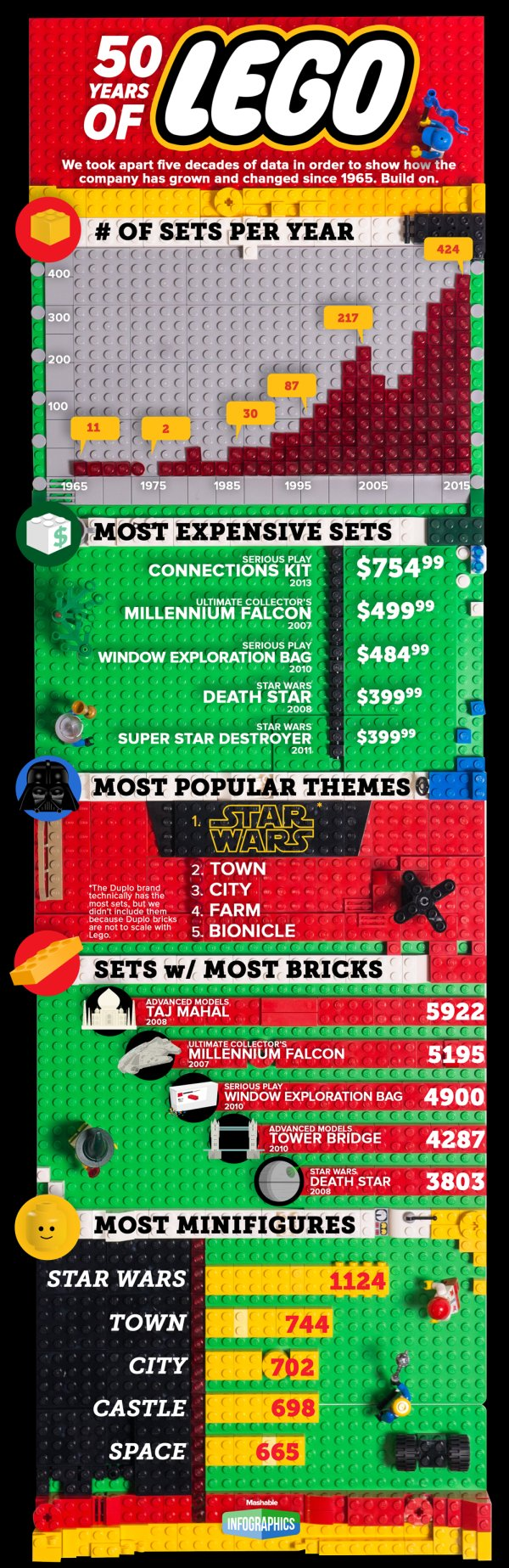 lego-facts