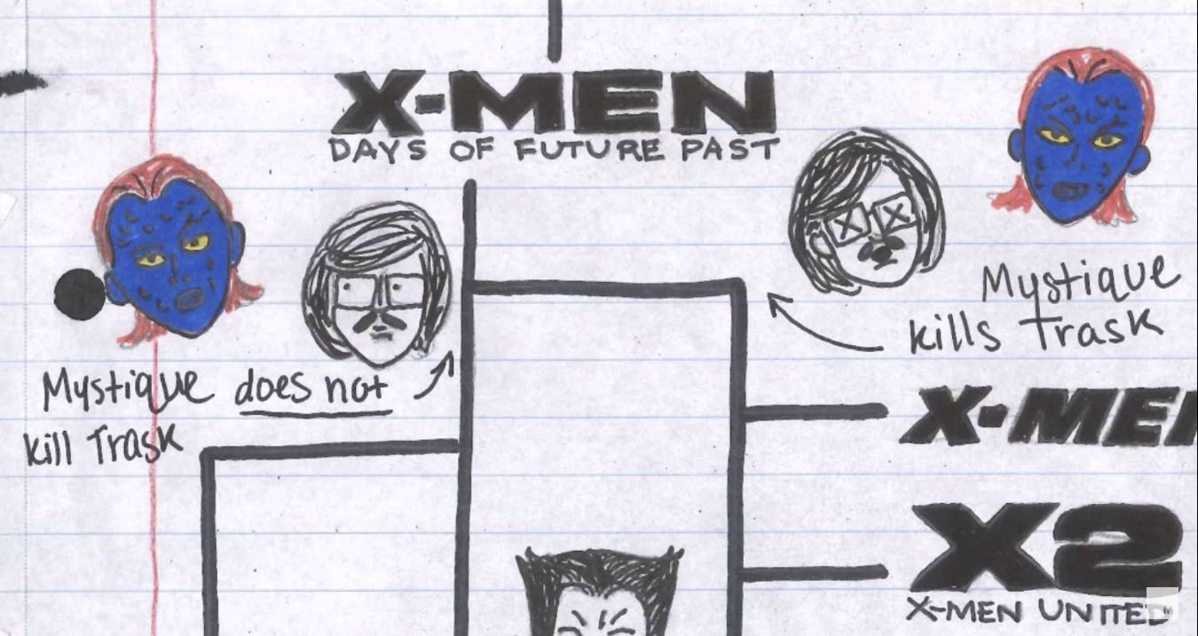 Attempting to Explain the X-men Movie Timeline