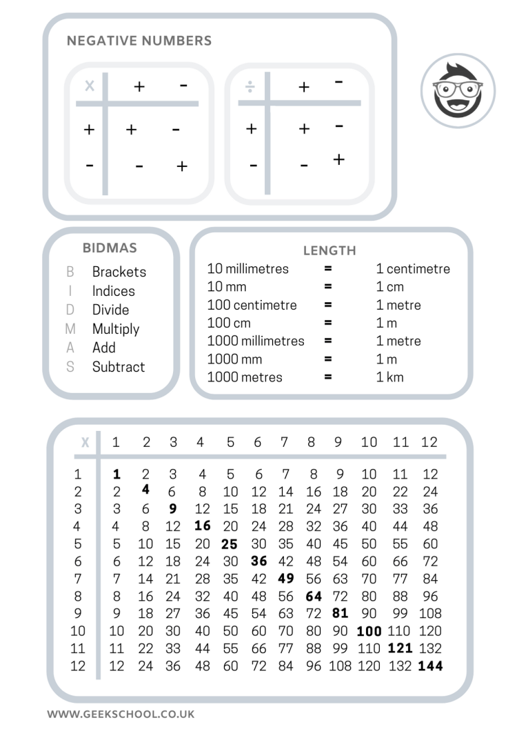 Key Stage 3 and GCSE Essential Maths Rules Four-Page Poster