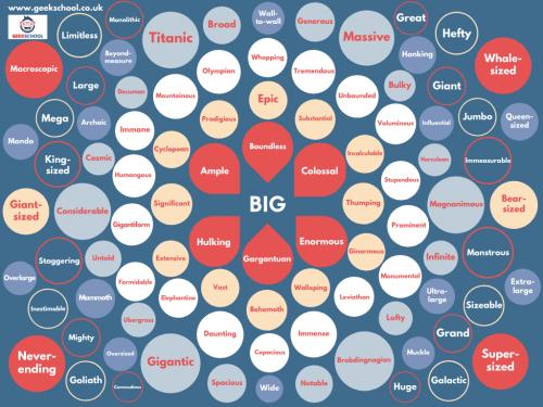 100 Ways to Say Big Vocabulary Poster