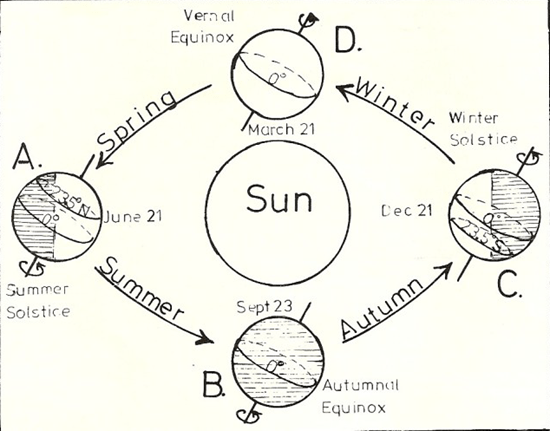 The seasons are caused by the tilt of the Earth