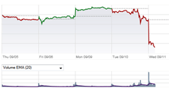 Apple stock tanks after iPhone 5S/5C announcement