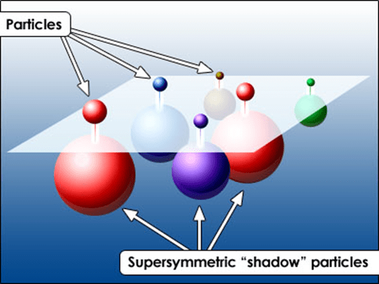 Illustration of Supersymmetry