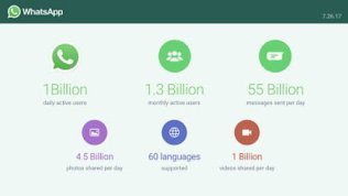 WhatsApp Hit 1 Billion Daily Active Users