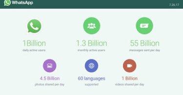 WhatsApp Hit 1 Billion Daily Active Users