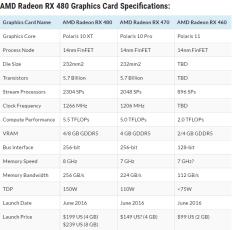 AMD RX 480 vs 470 vs 460