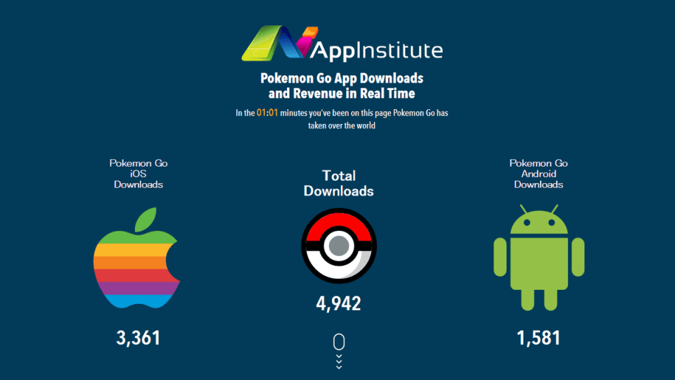 Pokémon Go gets downloaded 5000 times every minute