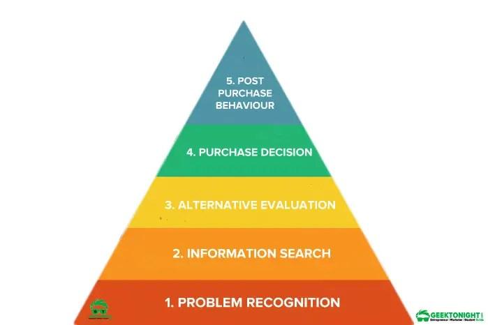 Consumer-Buying-Process-Consumer-Behaviour-Geektonight