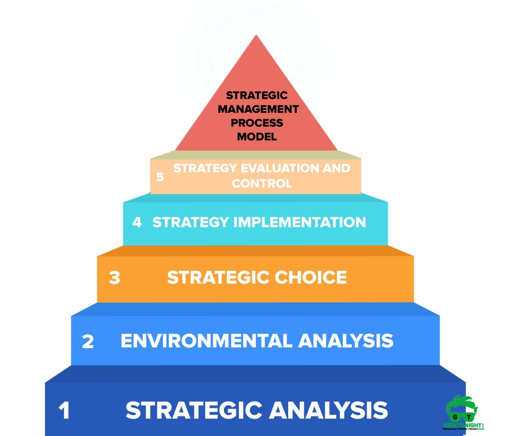 Strategic-Management-Process-Model-Geektonight