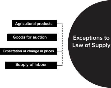 Exceptions to Law of Supply