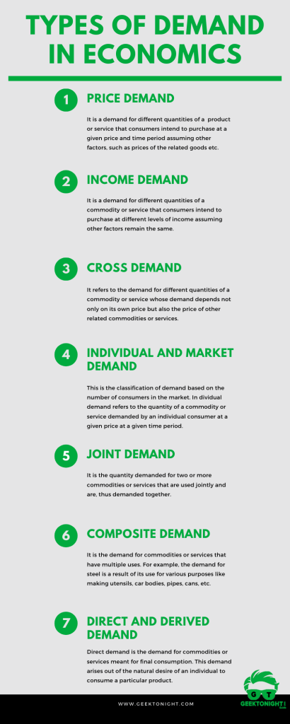 Types of Demand Infographic