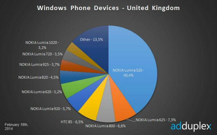 windows-phone-uk