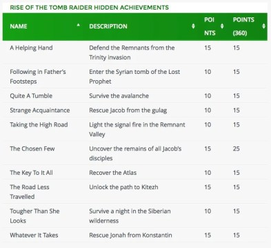 Rise Of The Tomb Raider Achievements