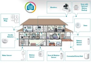 Home Automation Hubs And Systems Guide (video)  Geeky Gadgets