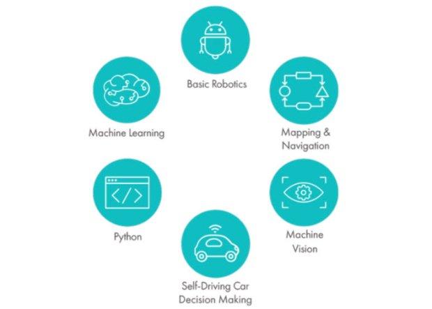 AI programmable robot