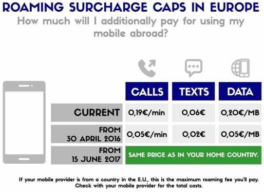 Image result for eu travel roaming fees