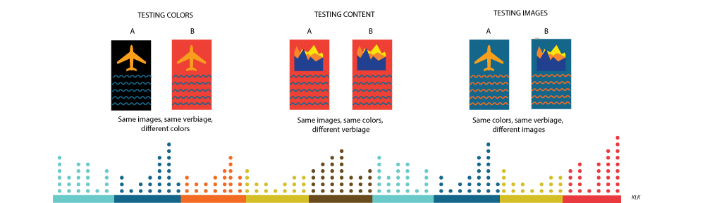 visual representation of how to do A/B testing