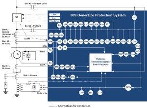 889 Advanced Generator Protection