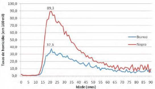 epidemia-de-homicc3addios-de-jovens-negros-de-periferia-1