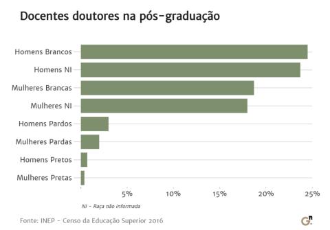 Gráfico que demonstra a quantidade de docentes doutores na pós-graduação