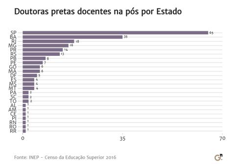 Gráfico que mostra o numero de pretas docentes em pós- graduação por estados