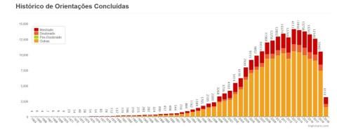 gráfico que mostra o histórico de orientações concluídas pela UFMG