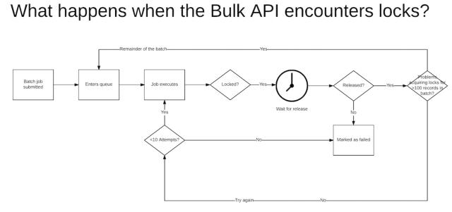 Bulk API Locking behaviour