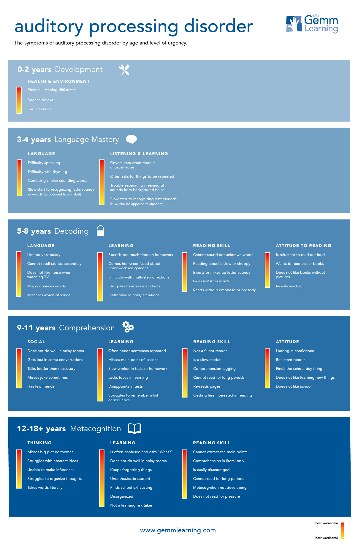 Apd Infographic Of Changes By Age Amp Severity