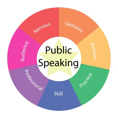 public speaking checklists