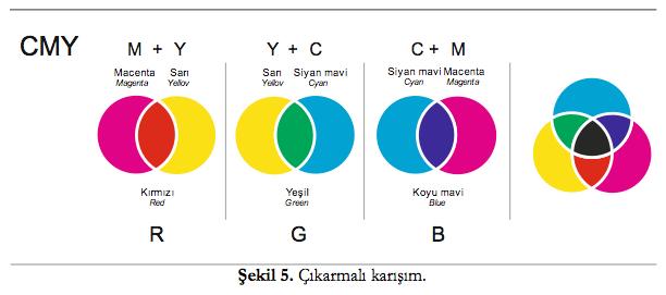 Hangi Renk Nasil Elde Edilir Alintidir Abdullah Işık Kişisel