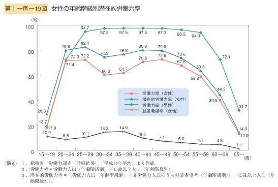 第19図 女性の年齢階級別潜在的労働力率