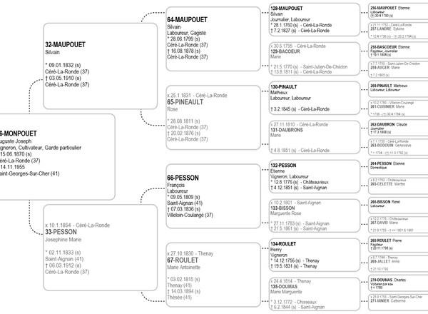 Imprimer Votre Arbre Genealogique A Partir De Votre Logiciel Genealogiepratique Fr