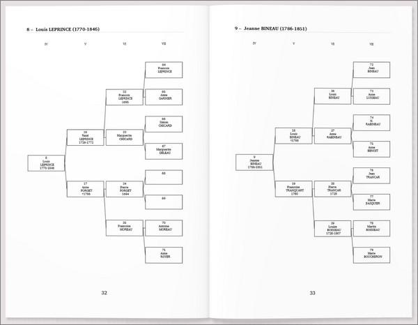 Geneanet - Livre imprimable - Arbre généalogique