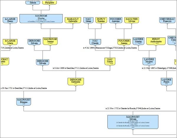 Imprimer arbre genealogique Filae - Détail Arbre complet