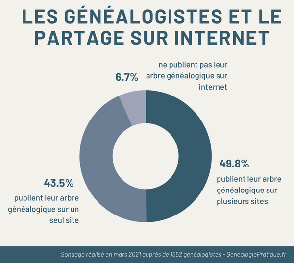 Les généalogistes et le partage sur internet - 2021