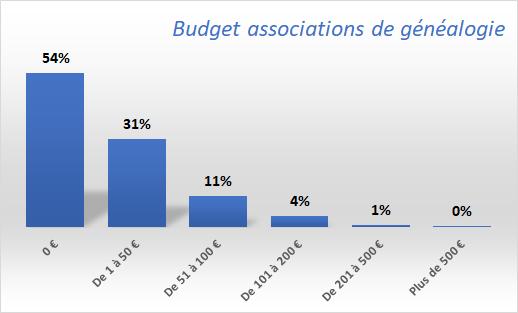 Budget-associations-de-généalogie