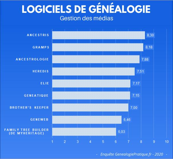 Logiciels de généalogie - Votre avis sur la gestion de médias.