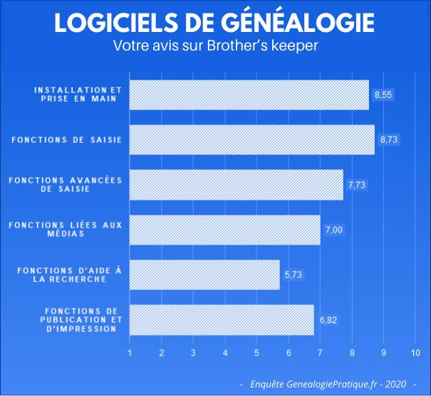 Logiciels de généalogie - Votre avis sur Brother's keeper