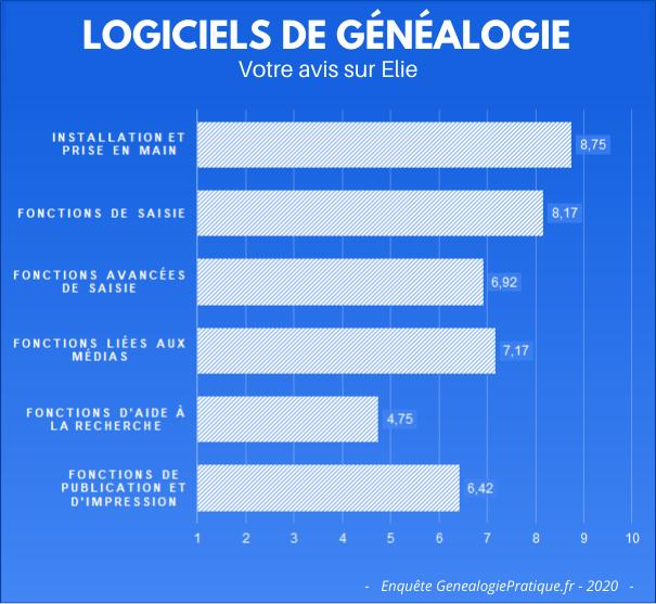 Logiciels de généalogie - Votre avis sur Elie