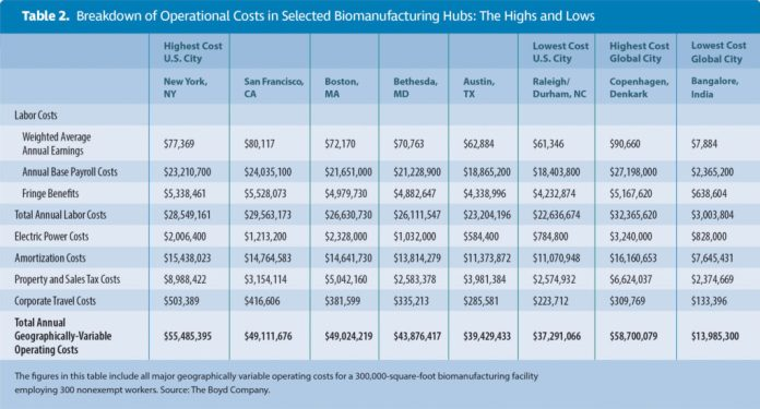 Table 2. Breakdown of Operational Costs in Selected Biomanufacturing Hubs: The Highs and Lows