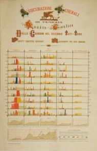 Grafico grandini 1871-1880 (Milano, 1881)