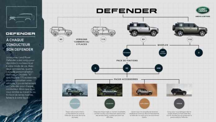 Nouveau Land Rover Defender dévoilé