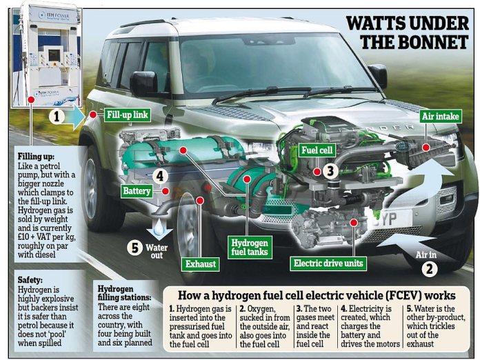 Land Rover Defender Hydrogène Un prototype testé cette année