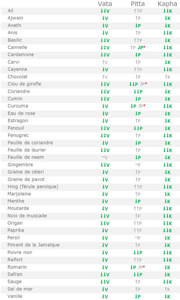 composition des huiles alimentaires