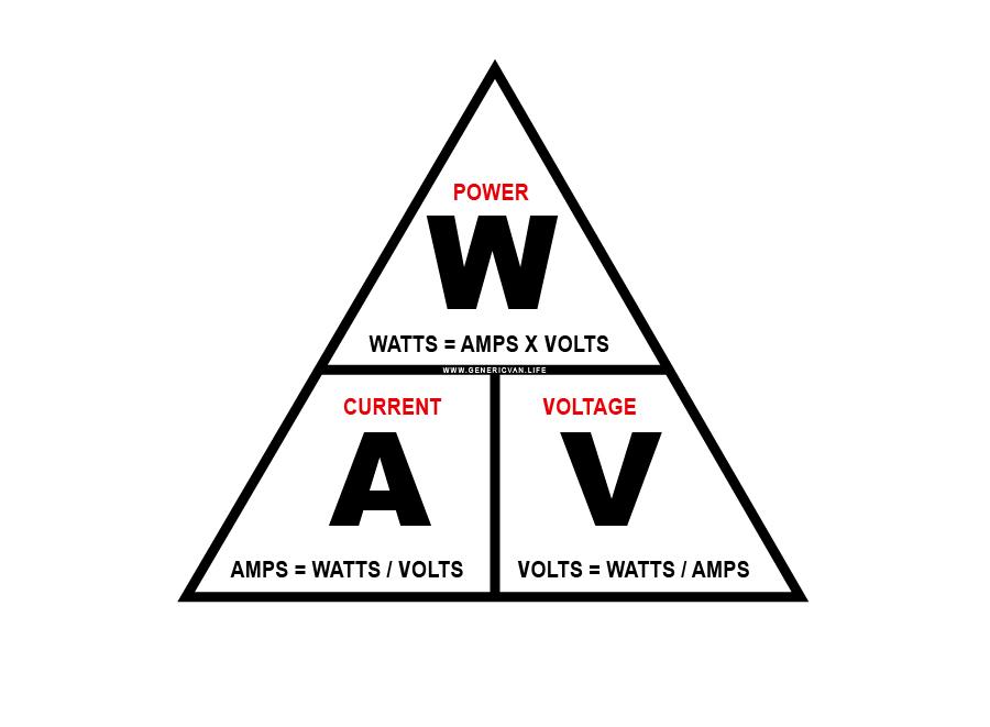 Watts Law Triangle
