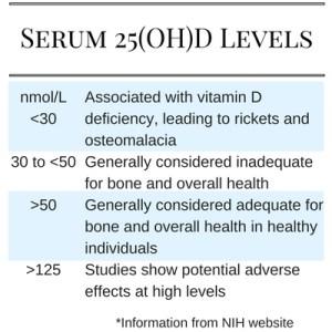 vitamin_D_levels_chart