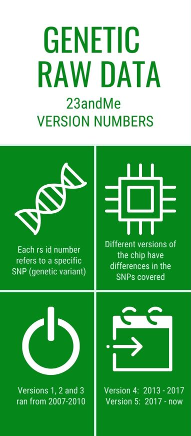 infographic explaining 23andme version numbers