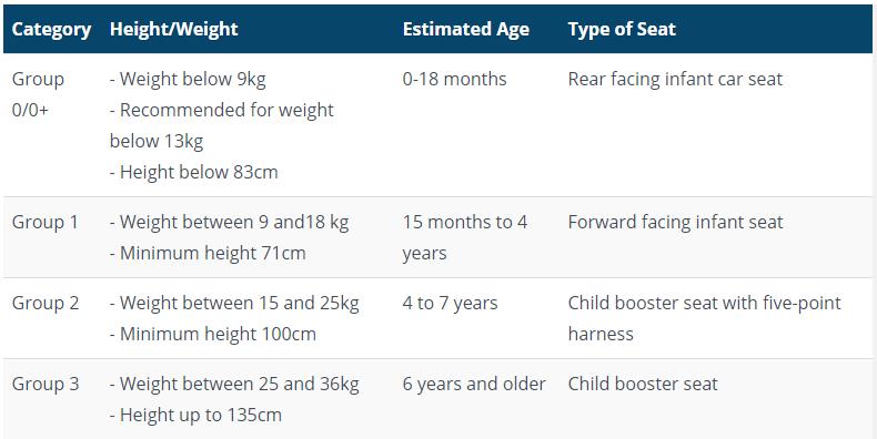 Undang-Undang Penggunaan Car Seat Tahun 2020. Apakah Spesifikasi Dan Had Umur Minimum? 3